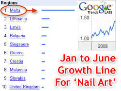 Nail Art Google Trends Graphs