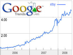 Etsy Growth Chart - Google Trends
