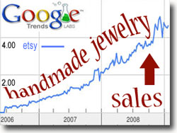 Handmade Jewelry Sales Growth Chart